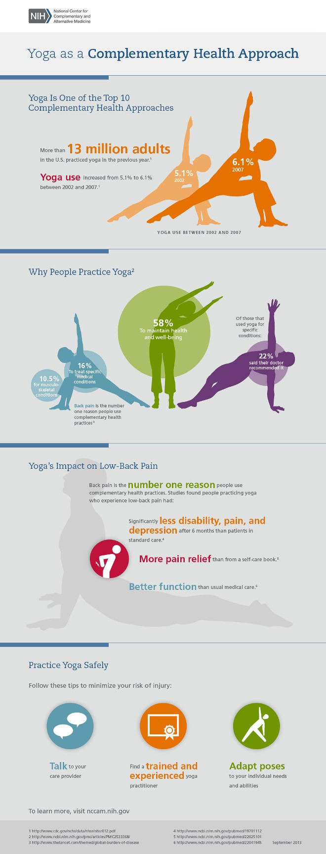Yoga as a complementary health approach [Infographic]